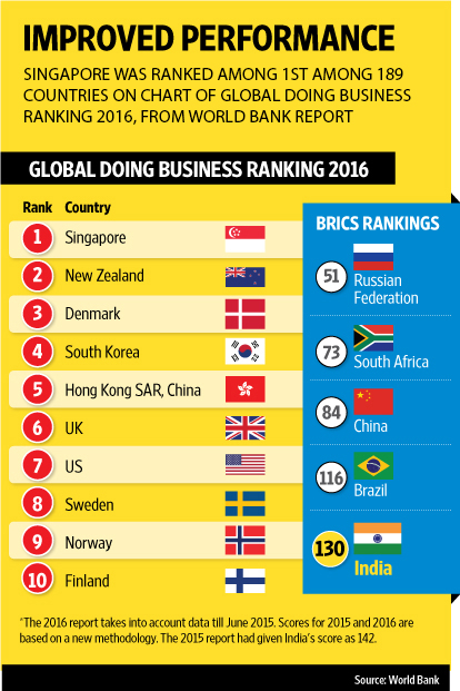 In the World Bank report: Global doing business ranking, Singapore was ranked the top country of doing business globally
