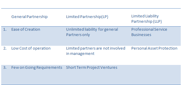Comparison between General Partnership, LP & LLP