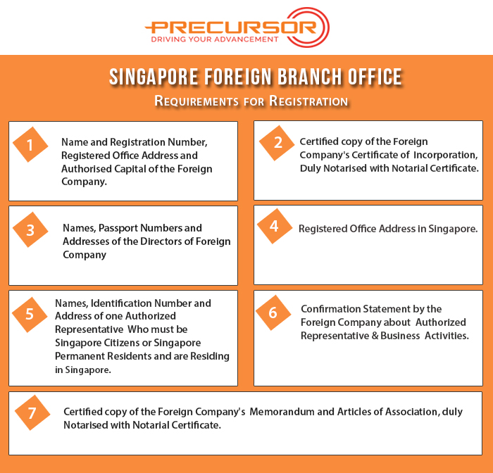 Precursor - All you want to know about Singapore branch