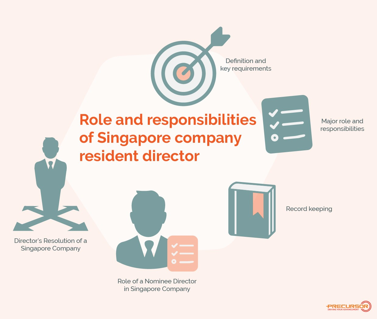 Role and Responsibilities of Singapore company resident director.